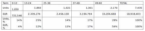 Kreditlaufzeiten auf NEO Finance