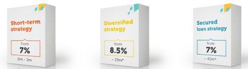 Die drei Anlagestrategien - fertige Investmentpakete